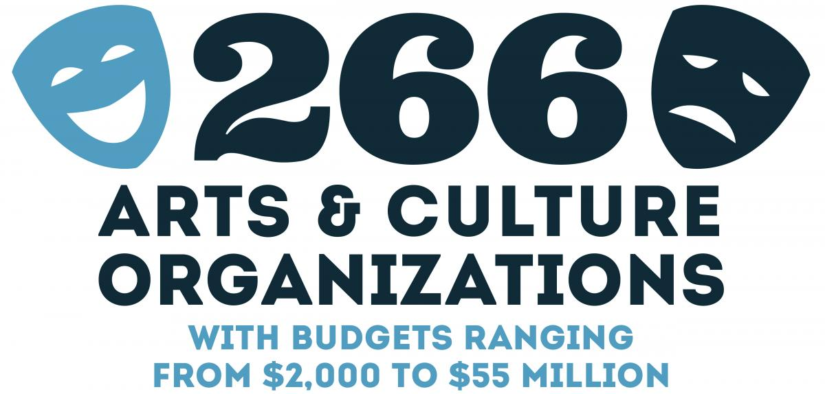 266 arts and culture organizations with budgets ranging from $2,000 to $55 million