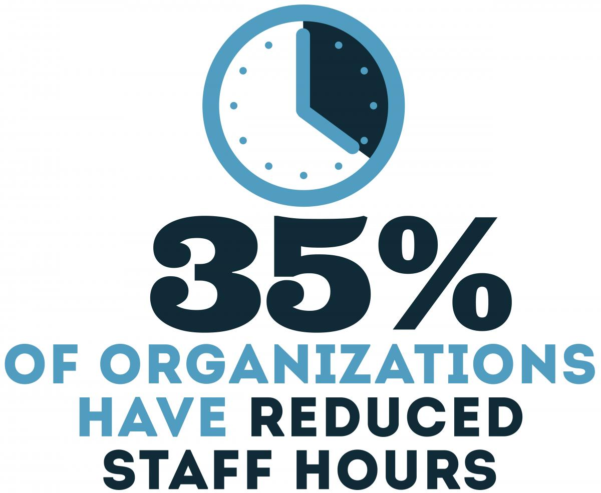 35% of organizations have reduced staff hours