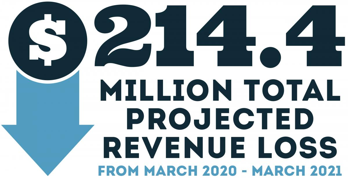 $214.4 Million total in projected revenue loss from march 2020 - march 2021